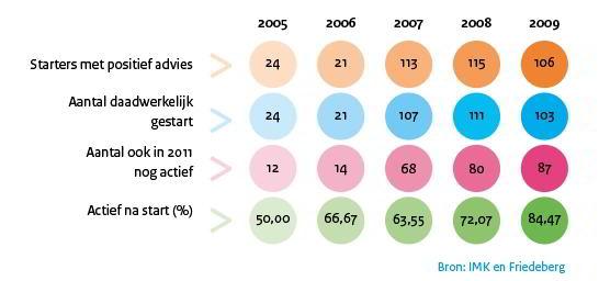Onderzoek uit 2011 naar bedrijven en het Besluit Bijstanduitkering Zelfstandigen